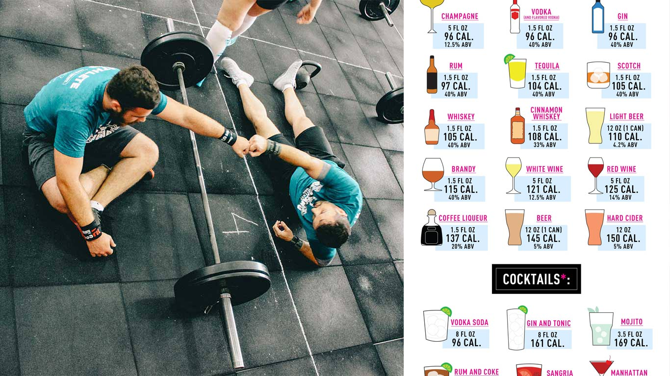 Local PT Shocks Clientelle with Generic Infographic on Alcohol Calories